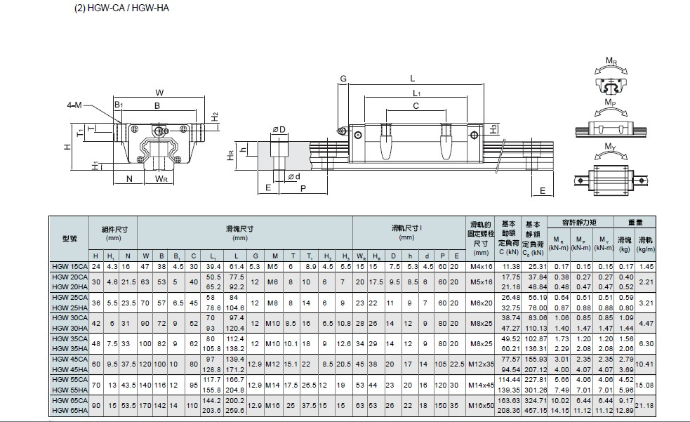 Linear specification